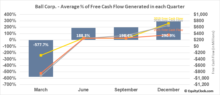 Ball Corp. (NYSE:BLL) Free Cash Flow Seasonality