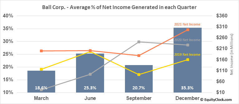 Ball Corp. (NYSE:BLL) Net Income Seasonality