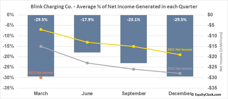 Blink Charging Co. (NASD:BLNK) Net Income Seasonality
