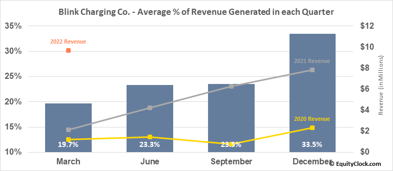 Blink Charging Co. (NASD:BLNK) Revenue Seasonality