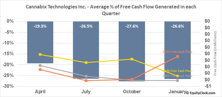 Cannabix Technologies Inc. (OTCMKT:BLOZF) Free Cash Flow Seasonality