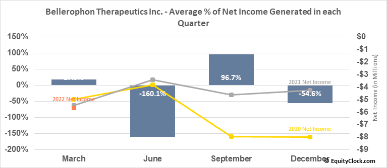 Bellerophon Therapeutics Inc. (NASD:BLPH) Net Income Seasonality