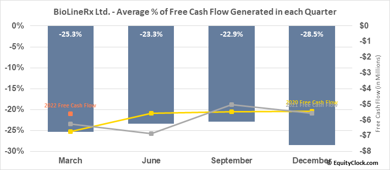 BioLineRx Ltd. (NASD:BLRX) Free Cash Flow Seasonality