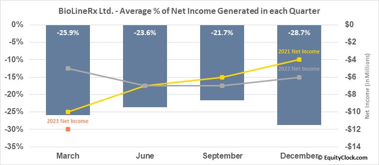 BioLineRx Ltd. (NASD:BLRX) Net Income Seasonality