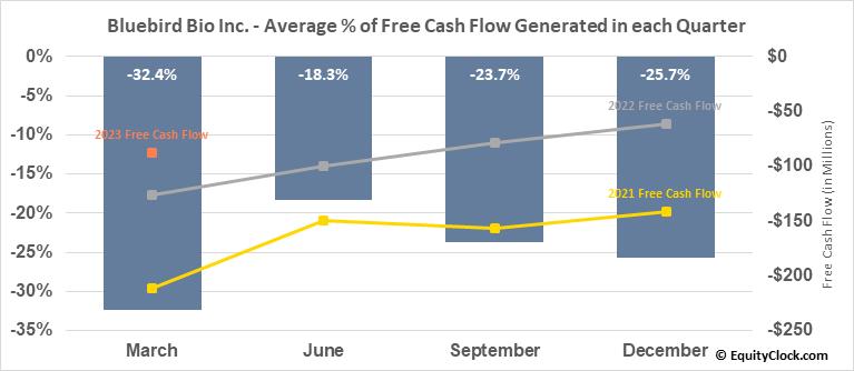Bluebird Bio Inc. (NASD:BLUE) Free Cash Flow Seasonality
