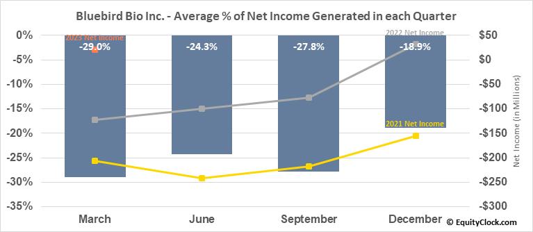 Bluebird Bio Inc. (NASD:BLUE) Net Income Seasonality