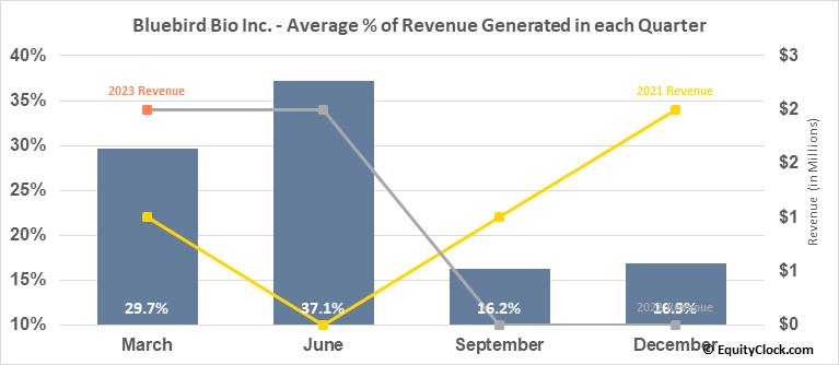 Bluebird Bio Inc. (NASD:BLUE) Revenue Seasonality
