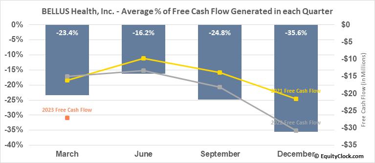 BELLUS Health, Inc. (NASD:BLU) Free Cash Flow Seasonality
