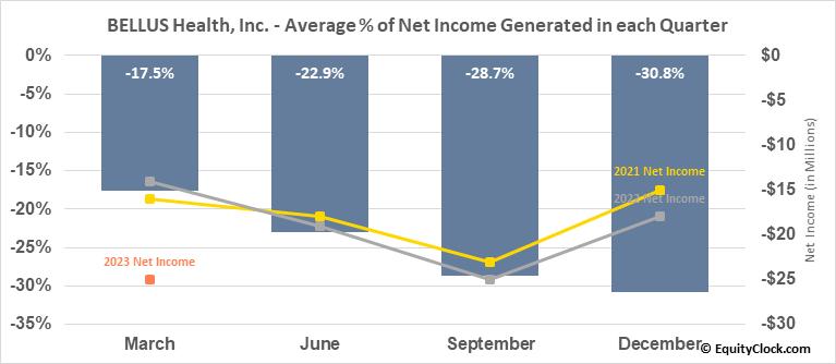 BELLUS Health, Inc. (NASD:BLU) Net Income Seasonality