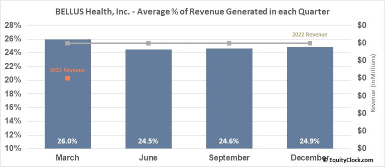 BELLUS Health, Inc. (NASD:BLU) Revenue Seasonality