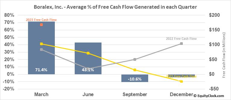 Boralex, Inc. (TSE:BLX.TO) Free Cash Flow Seasonality