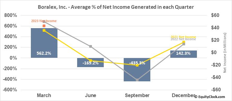 Boralex, Inc. (TSE:BLX.TO) Net Income Seasonality