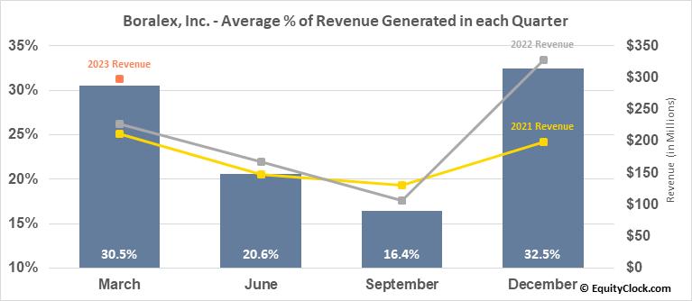 Boralex, Inc. (TSE:BLX.TO) Revenue Seasonality