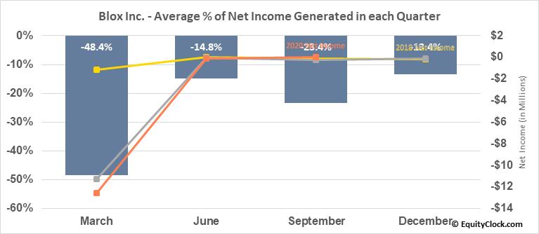 Blox Inc. (OTCMKT:BLXX) Net Income Seasonality
