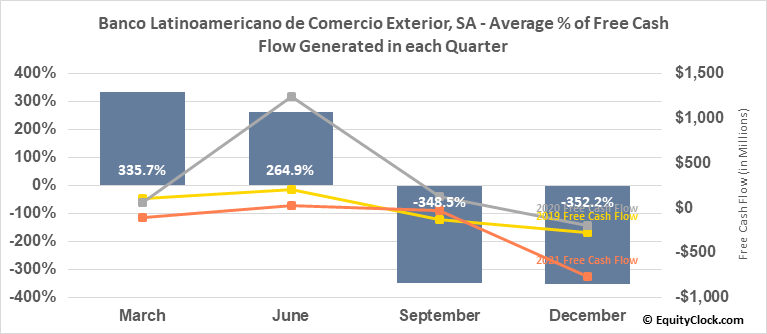 Banco Latinoamericano de Comercio Exterior, SA (NYSE:BLX) Free Cash Flow Seasonality