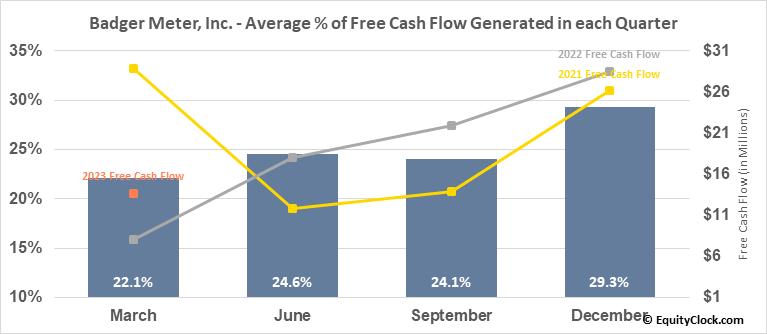 Badger Meter, Inc. (NYSE:BMI) Free Cash Flow Seasonality