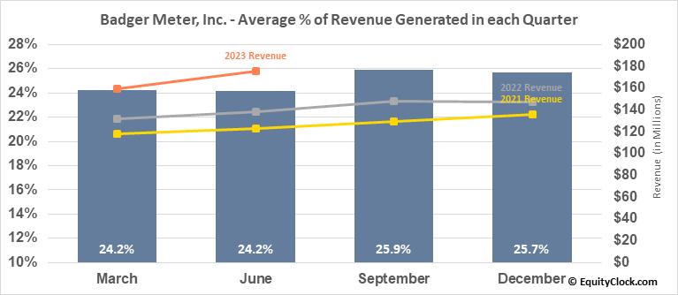 Badger Meter, Inc. (NYSE:BMI) Revenue Seasonality
