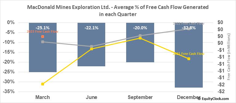 MacDonald Mines Exploration Ltd. (TSXV:BMK.V) Free Cash Flow Seasonality