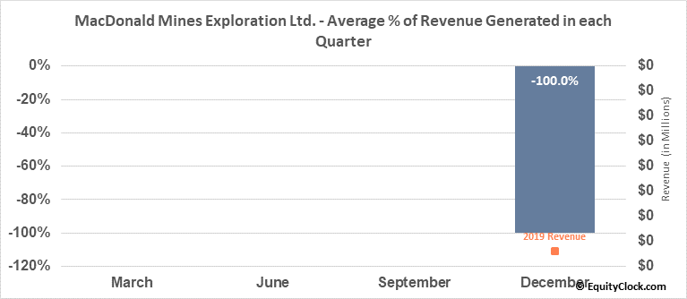 MacDonald Mines Exploration Ltd. (TSXV:BMK.V) Revenue Seasonality