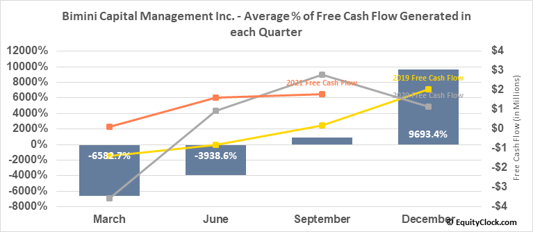 Bimini Capital Management Inc. (OTCMKT:BMNM) Free Cash Flow Seasonality