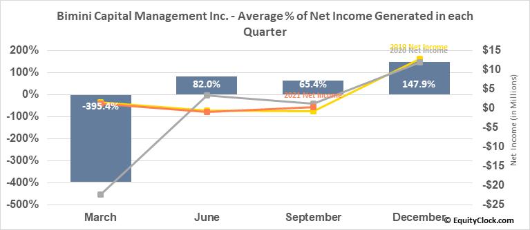 Bimini Capital Management Inc. (OTCMKT:BMNM) Net Income Seasonality