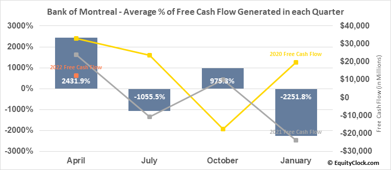 Bank of Montreal (TSE:BMO.TO) Free Cash Flow Seasonality