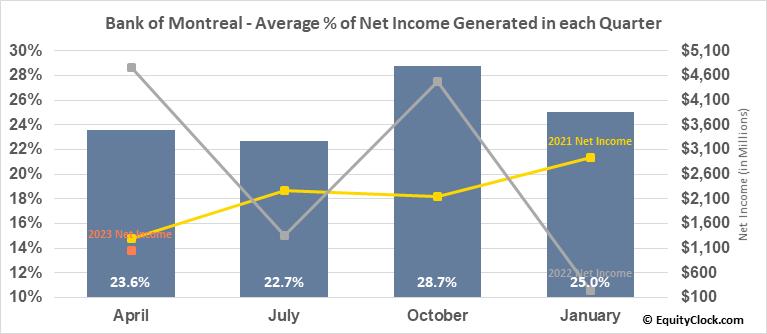 Bank of Montreal (TSE:BMO.TO) Net Income Seasonality