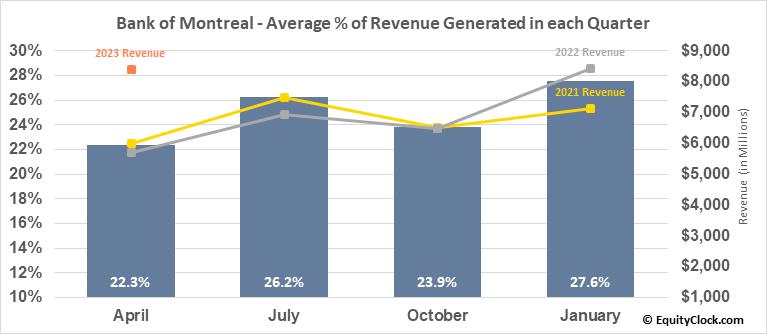 Bank of Montreal (TSE:BMO.TO) Revenue Seasonality