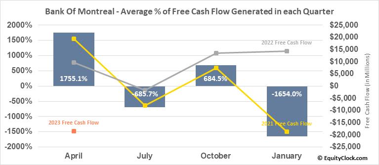 Bank Of Montreal (NYSE:BMO) Free Cash Flow Seasonality