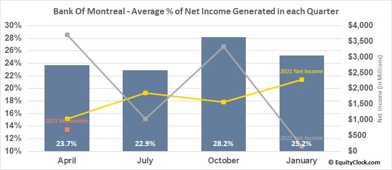 Bank Of Montreal (NYSE:BMO) Net Income Seasonality
