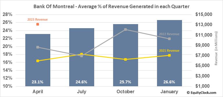 Bank Of Montreal (NYSE:BMO) Revenue Seasonality