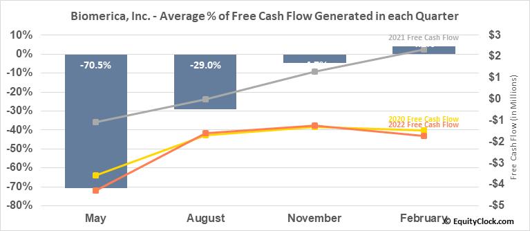 Biomerica, Inc. (NASD:BMRA) Free Cash Flow Seasonality