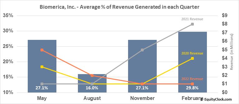 Biomerica, Inc. (NASD:BMRA) Revenue Seasonality
