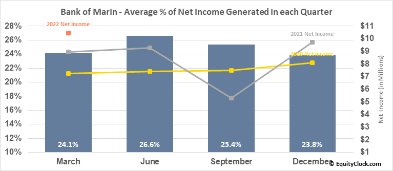 Bank of Marin (NASD:BMRC) Net Income Seasonality