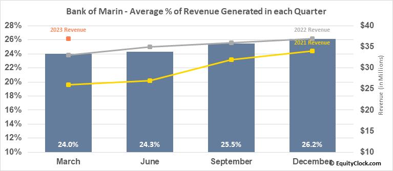 Bank of Marin (NASD:BMRC) Revenue Seasonality