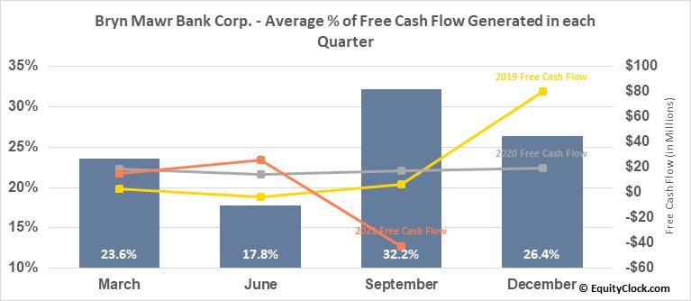 Bryn Mawr Bank Corp. (NASD:BMTC) Free Cash Flow Seasonality