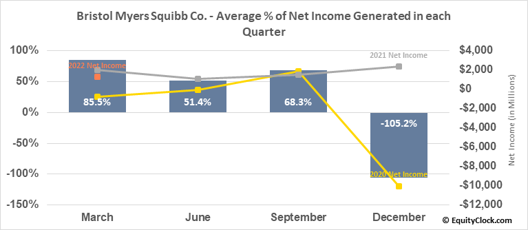 Bristol Myers Squibb Co. (NYSE:BMY) Net Income Seasonality
