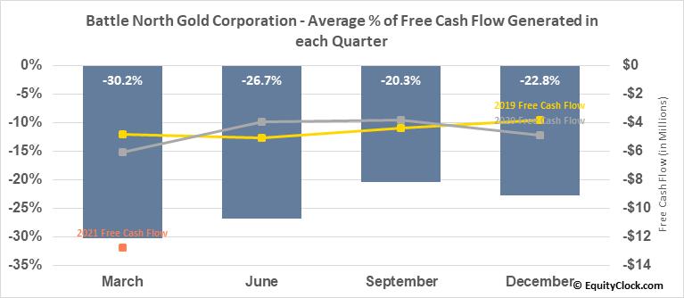 Battle North Gold Corporation (TSE:BNAU.TO) Free Cash Flow Seasonality
