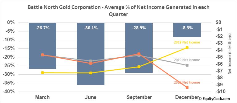 Battle North Gold Corporation (TSE:BNAU.TO) Net Income Seasonality