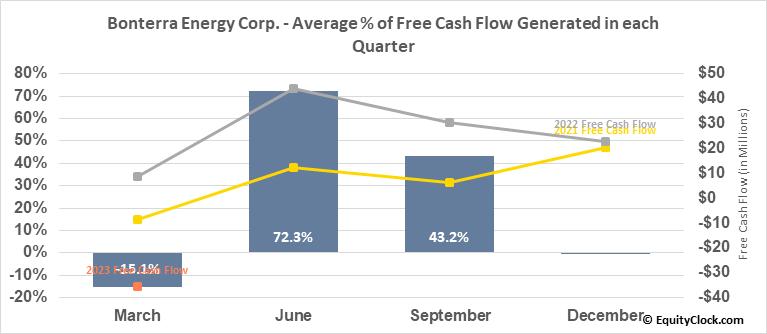 Bonterra Energy Corp. (TSE:BNE.TO) Free Cash Flow Seasonality