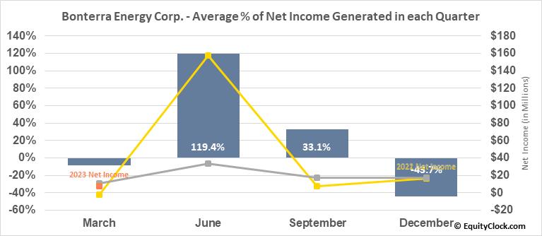 Bonterra Energy Corp. (TSE:BNE.TO) Net Income Seasonality