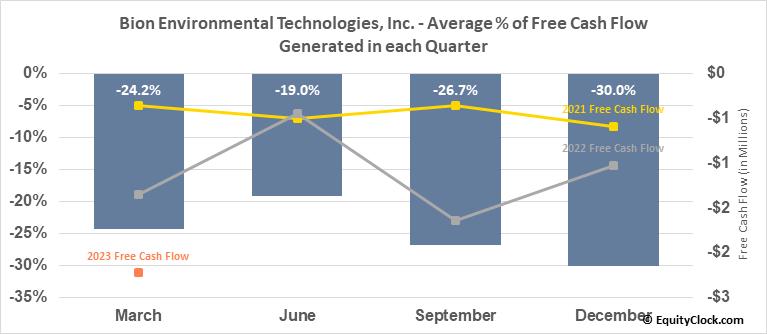 Bion Environmental Technologies, Inc. (OTCMKT:BNET) Free Cash Flow Seasonality