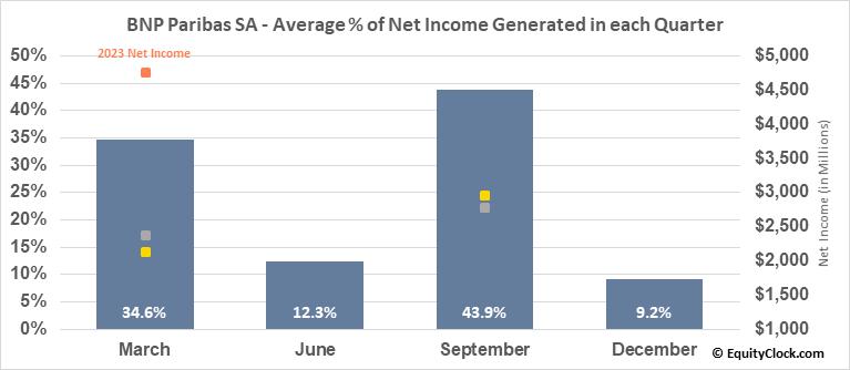 BNP Paribas SA (OTCMKT:BNPQY) Net Income Seasonality