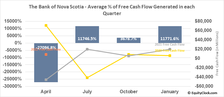 The Bank of Nova Scotia (TSE:BNS.TO) Free Cash Flow Seasonality