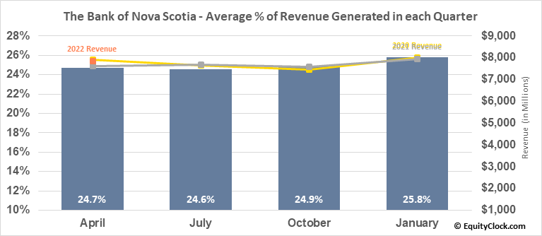 The Bank of Nova Scotia (TSE:BNS.TO) Revenue Seasonality