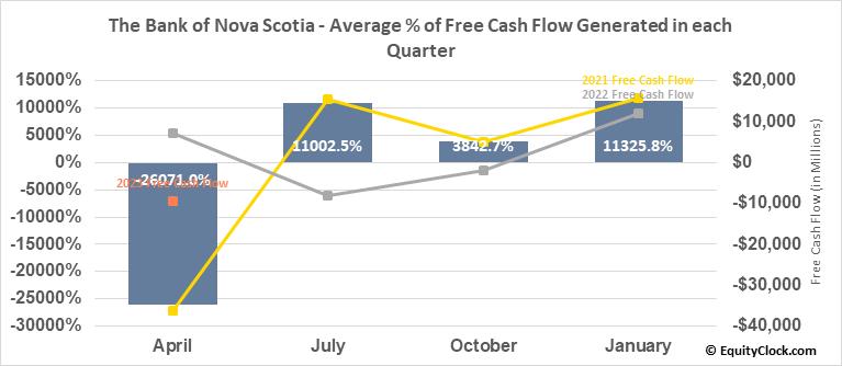 The Bank of Nova Scotia (NYSE:BNS) Free Cash Flow Seasonality