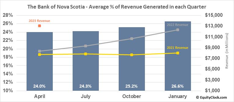 The Bank of Nova Scotia (NYSE:BNS) Revenue Seasonality
