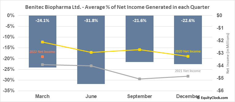 Benitec Biopharma Ltd. (NASD:BNTC) Net Income Seasonality
