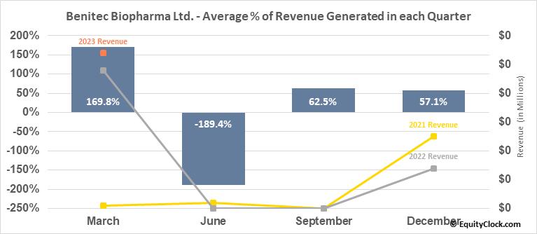 Benitec Biopharma Ltd. (NASD:BNTC) Revenue Seasonality