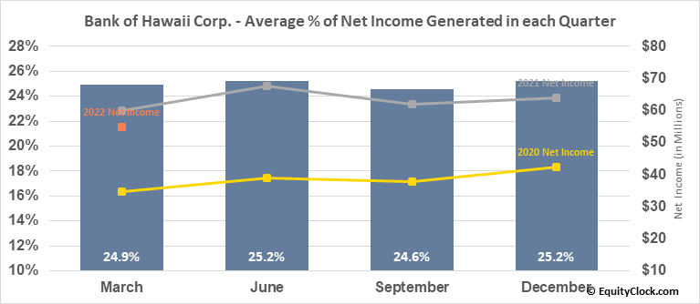 Bank of Hawaii Corp. (NYSE:BOH) Net Income Seasonality